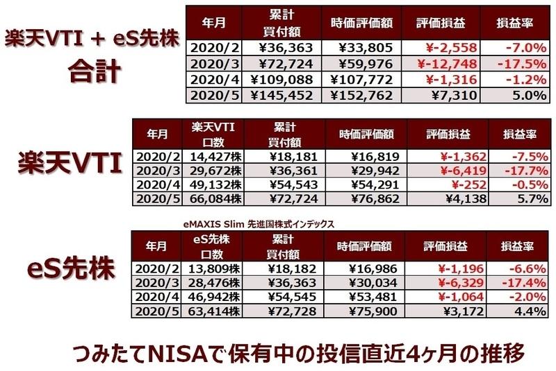 楽天証券のつみたてNISA口座で保有中の投資信託の直近4ヶ月の推移