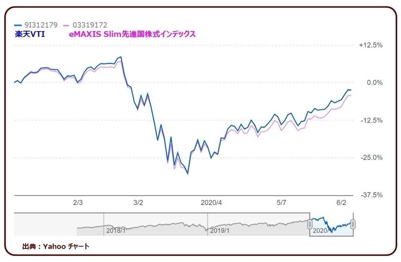 楽天VTIとeMAXIS Slim 先進国株式インデックスの比較チャート