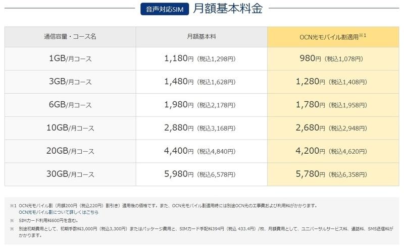 OCNモバイルONEの月額基本料金表