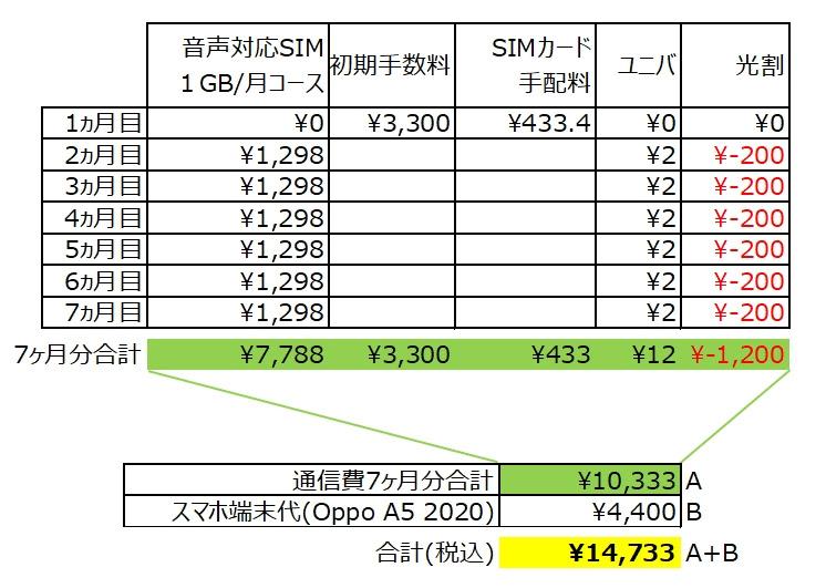 OCN スマホセット OPPO A5 2020の費用シミュレーション