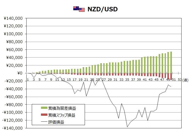 ココブロトラリピNZD/USDの12月度末までの週次推移グラフ