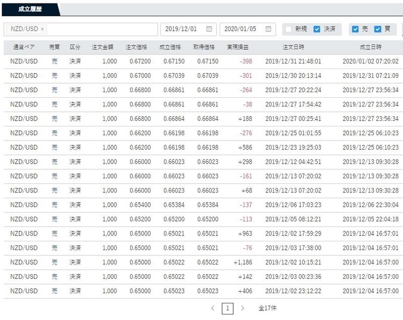 ココブロトラリピNZD/USDの12月度の決済取引一覧表