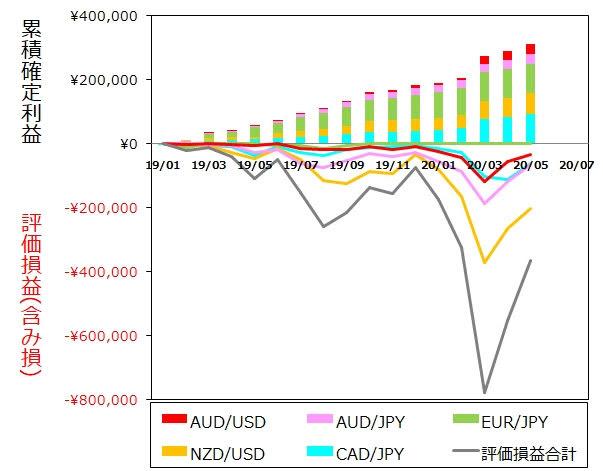 ココのトラリピ各通貨ペア5月度月間推移グラフ
