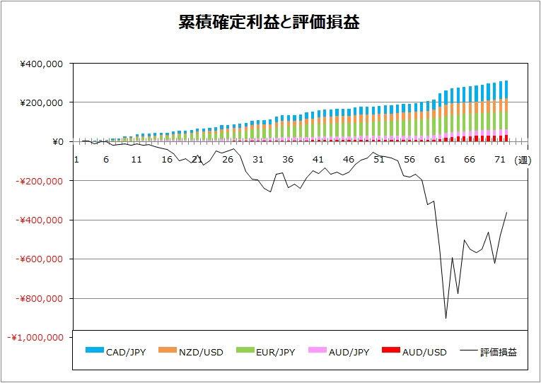 ココのトラリピ週次実績グラフ
