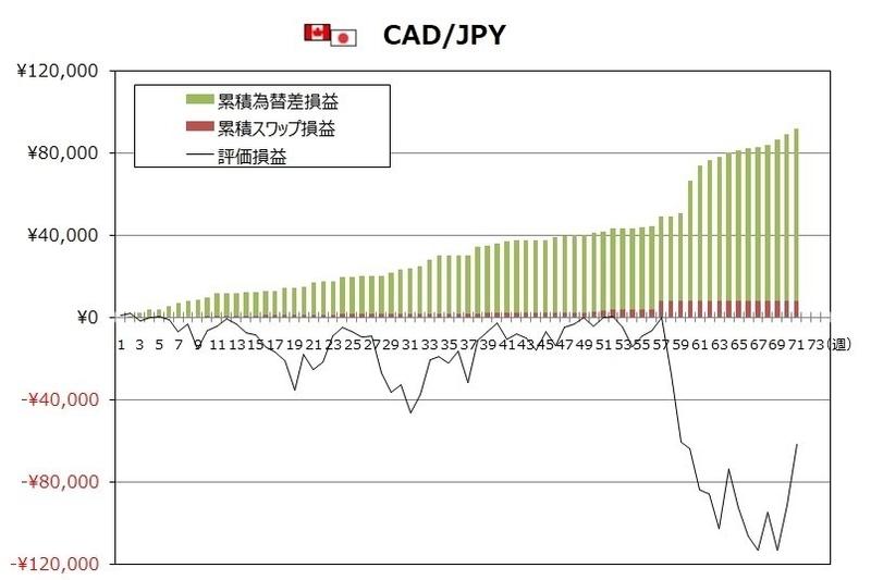 ココのトラリピ5月度CAD/JPYグラフ