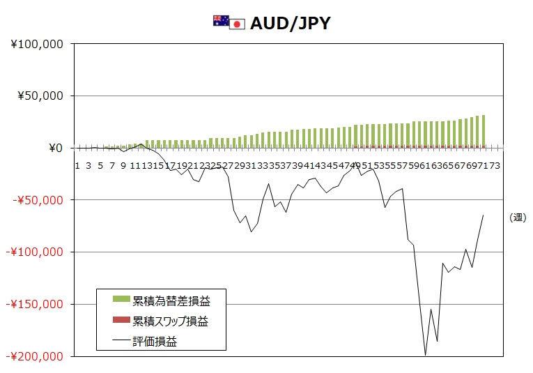 ココのトラリピ5月度AUD/JPYグラフ