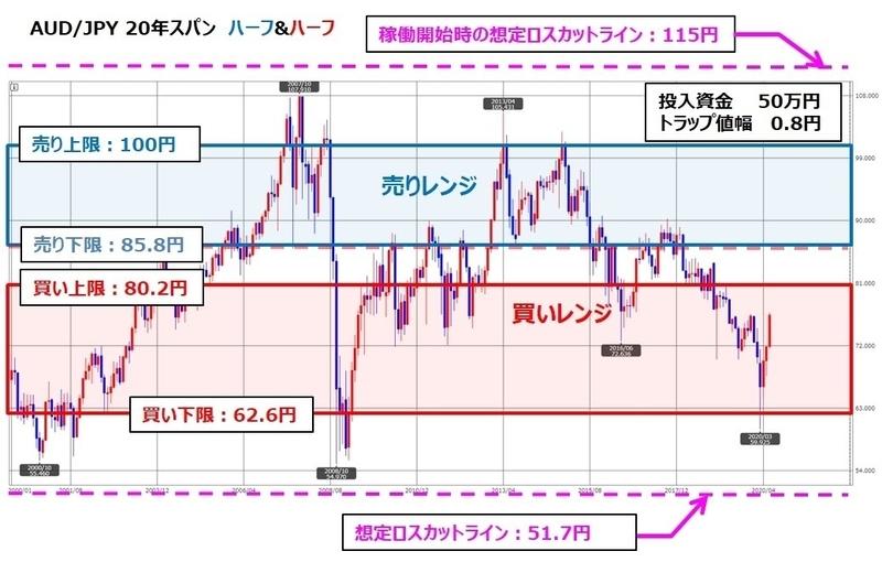 トラリピAUD/JPYの月足チャート、ココのトラリピ設定付き