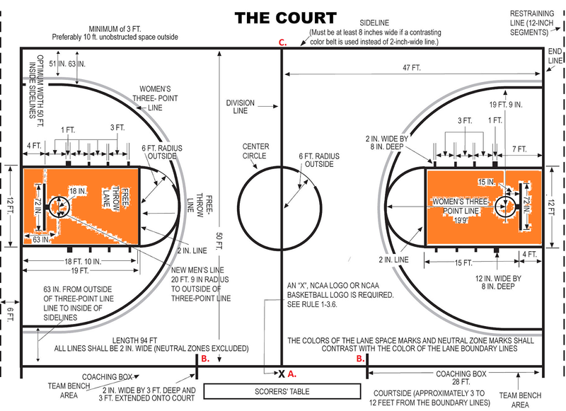 Image result for Basketball Court Lines and Markings - Hooptactics Basketball Basics