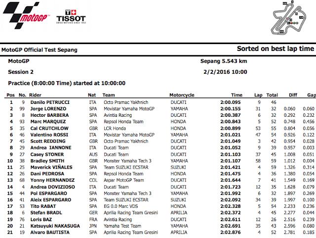 ★MotoGP2016セパンテスト2日目結果 ペトルーチ選手がトップタイムを記録