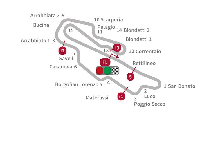 ★MotoGP2016 ムジェロ・サーキットのオーバーテイクポイント