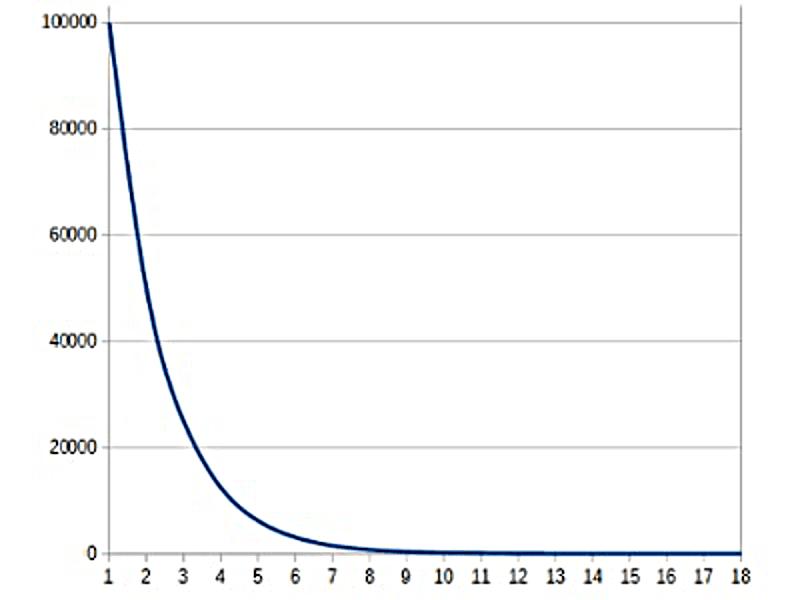 スクロール量÷2を曲線グラフ