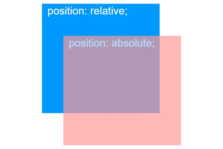 position absolute は位置指定をしていないと親要素の影響で思わぬ動きを