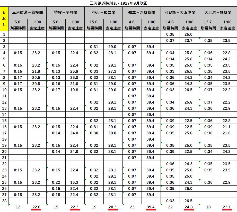 三河鉄道時刻表 - 1927年8月改正 - 表定速度 (2)