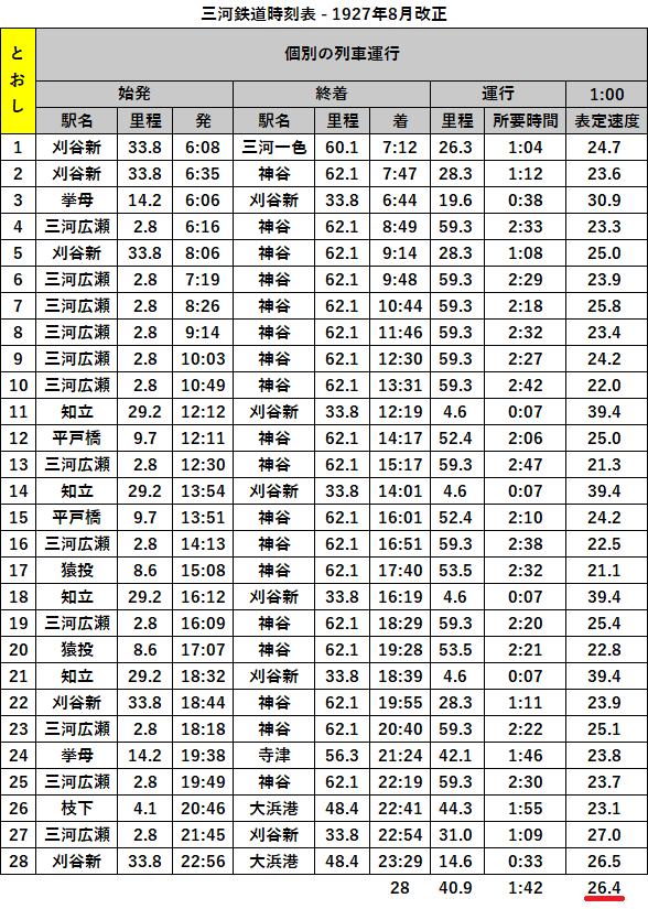 三河鉄道時刻表 - 1927年8月改正 - 表定速度 (1)